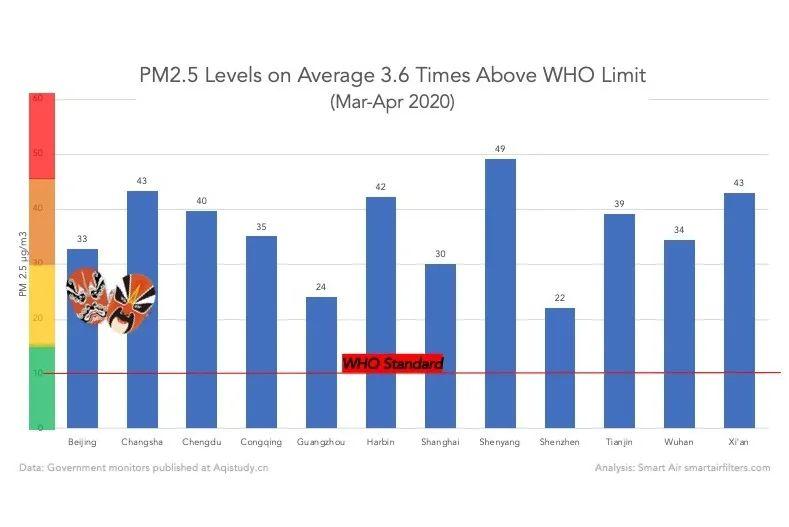 PM2.5 2020