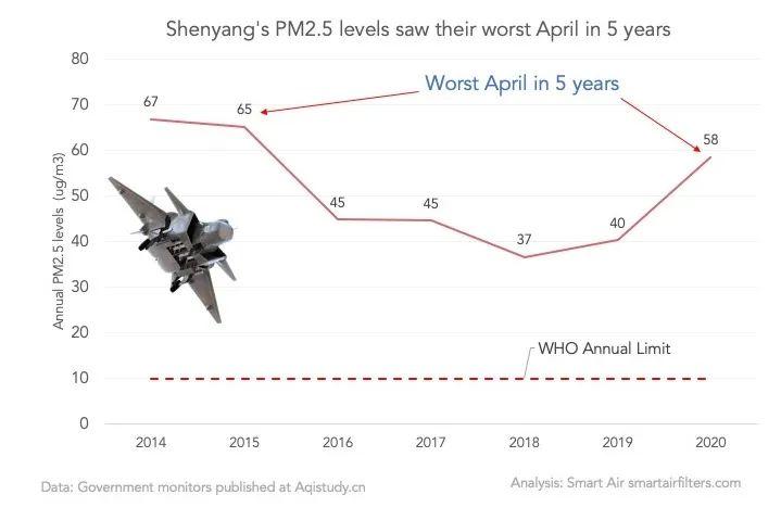 SHENYANG PM2.5