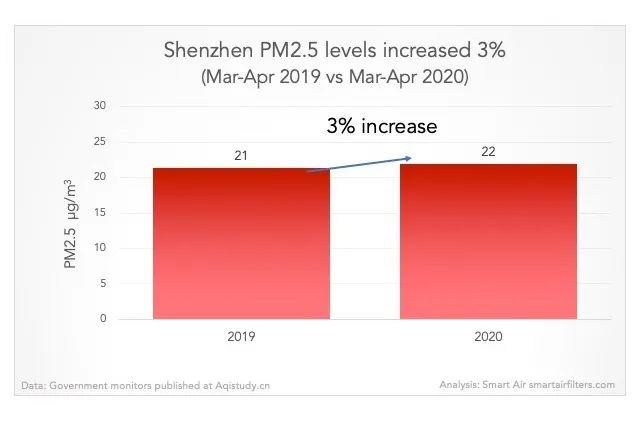 SHENZHEN PM2.5