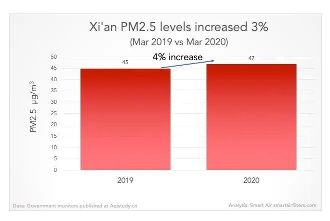 XIAN PM2.5